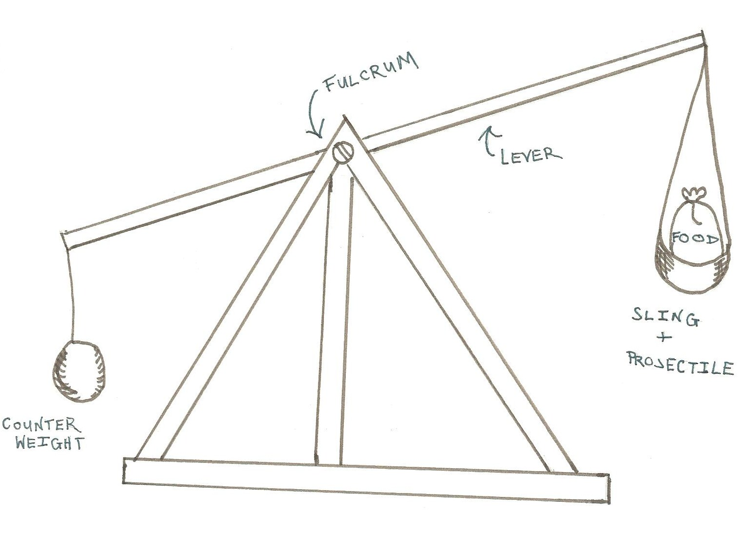 US20120231433 likewise Trebuchet Main Supports 2x besides Our Machines moreover Page 310 furthermore 7C 7C  redstoneprojects   7Ctrebuchetstore 7Ccatapult 1. on floating arm trebuchet plans